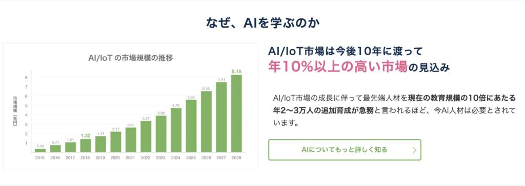 AidemyPremiumPlan AI/IoT市場の推移